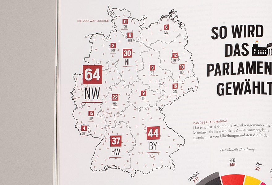 Infographics elections in Germany